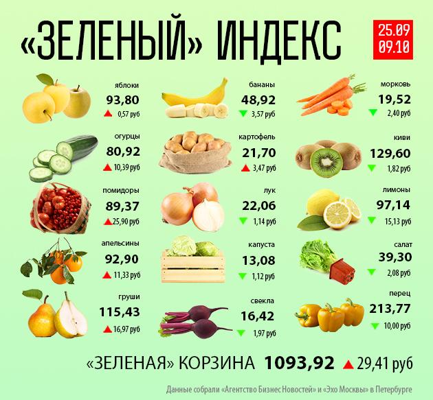 В Петербурге закончился сезон томатов и огурцов — Агентство Бизнес Новостей — Ремонт дома